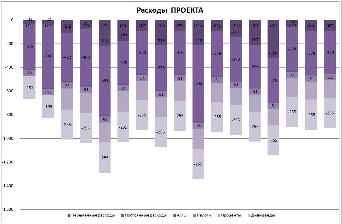 Диаграмма: расходы